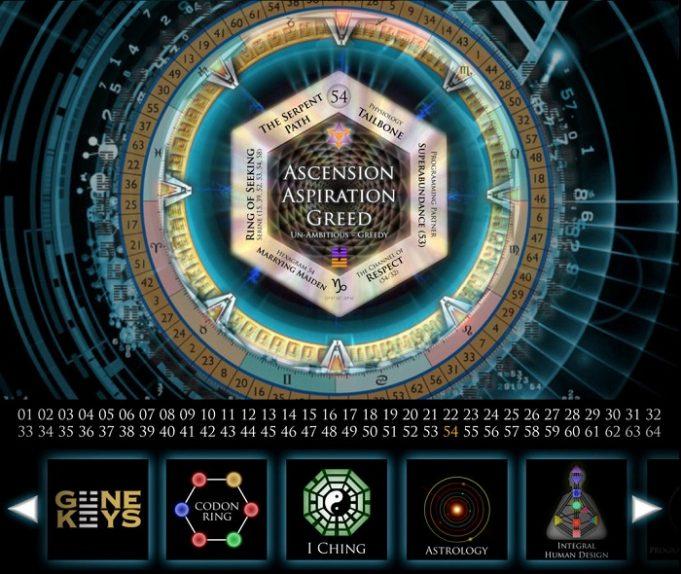 Transformările viitorului Cheile Genelor