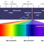 spectrum-electromagnetic