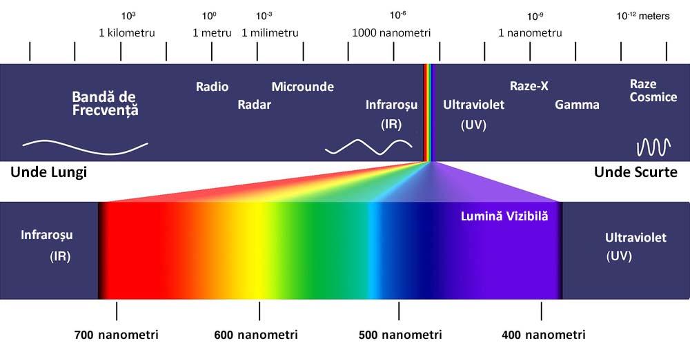 Spectrum Electromagnetic