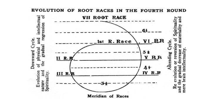 Cele 7 rase